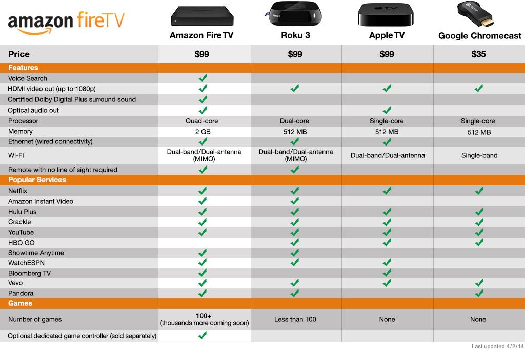 Amazon Fire Tv Vs Roku Vs Apple Tv Vs Chromecast Best